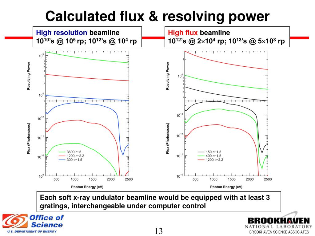 Calculated flux & resolving power