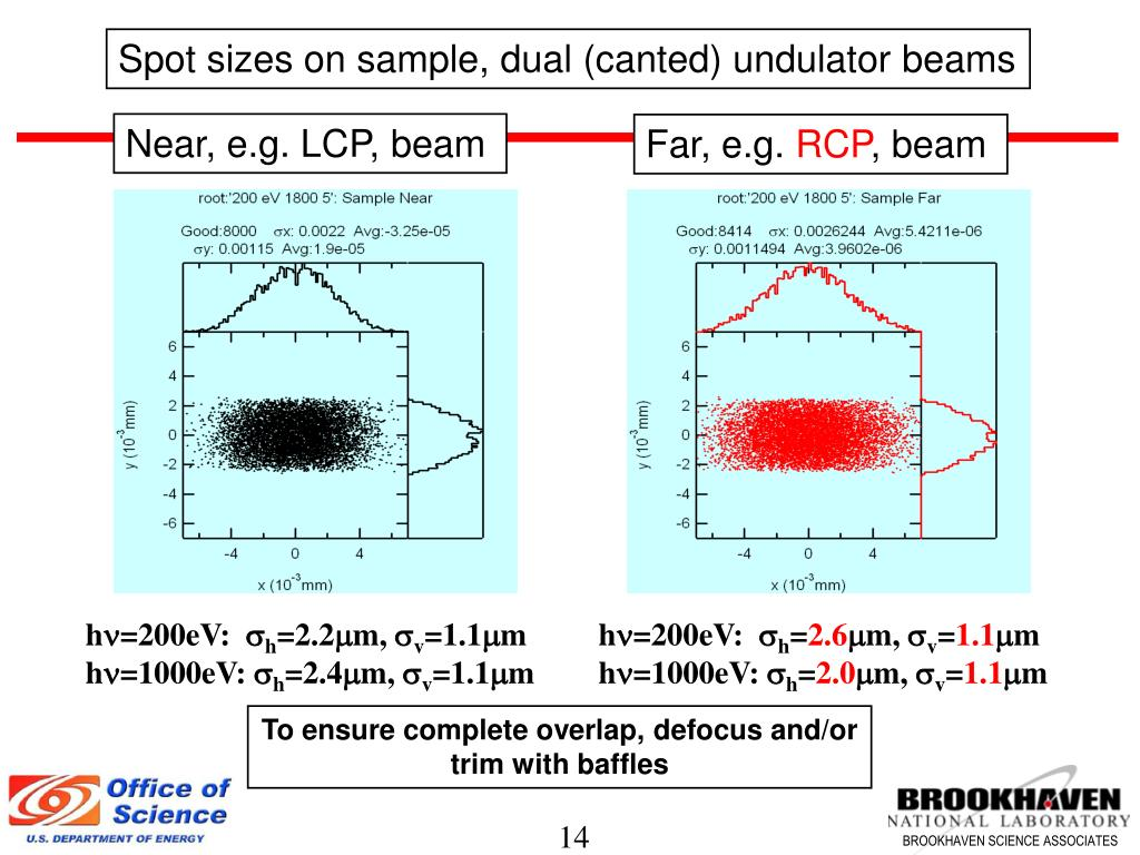 Spot sizes on sample, dual (canted) undulator beams