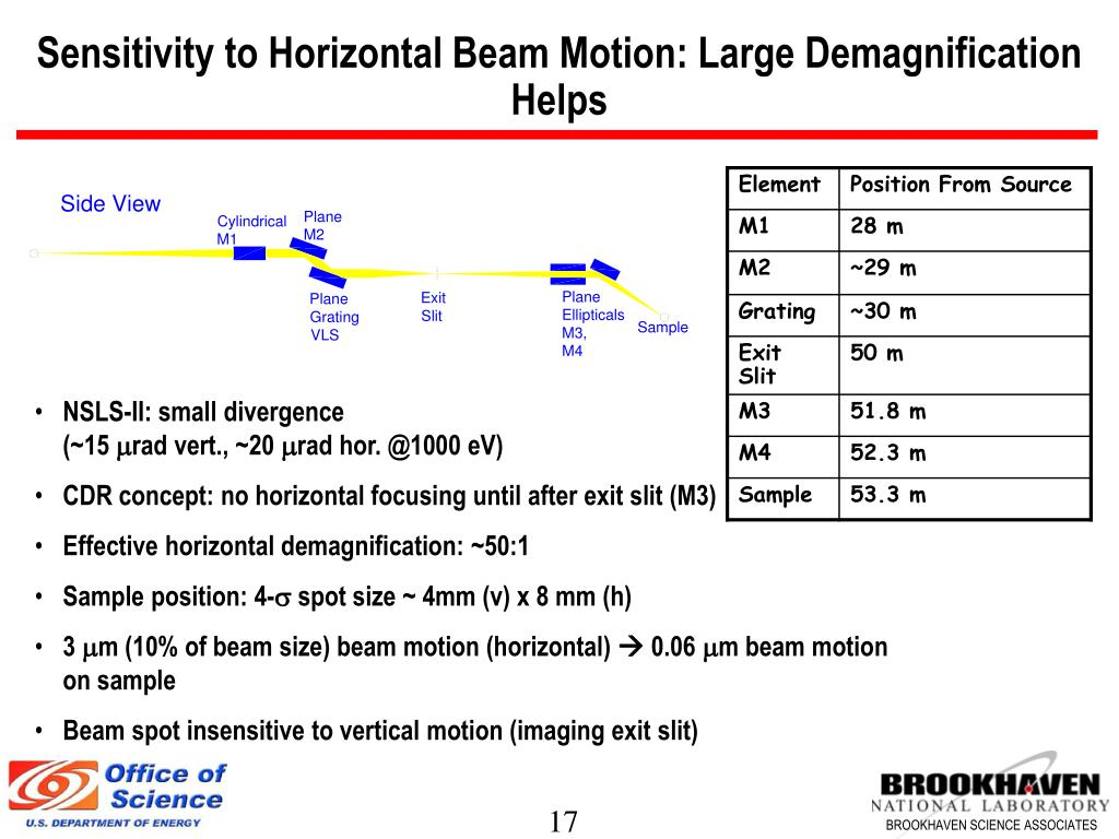 Sensitivity to Horizontal Beam Motion: Large Demagnification Helps
