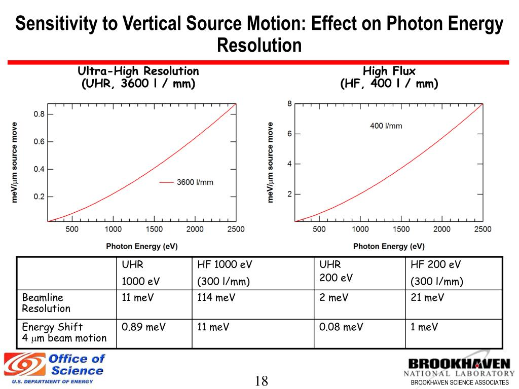 Sensitivity to Vertical Source Motion: Effect on Photon Energy Resolution