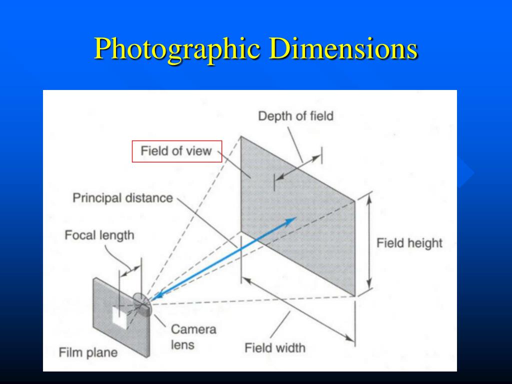 Photographic Dimensions
