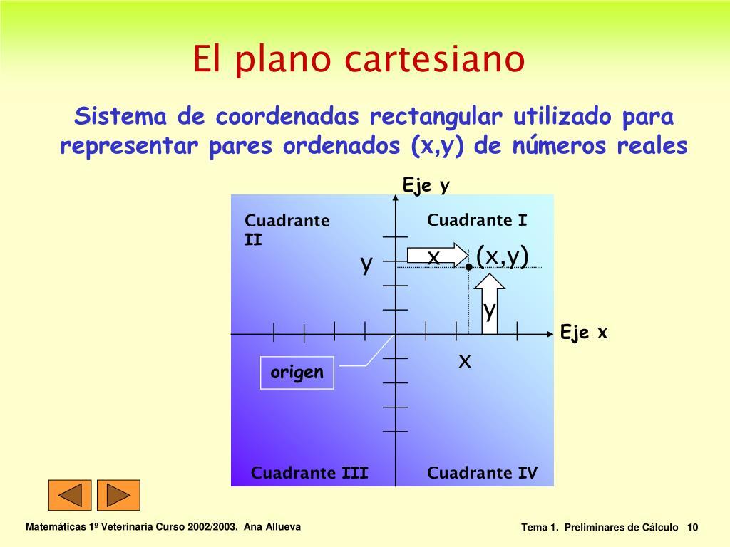 El plano cartesiano