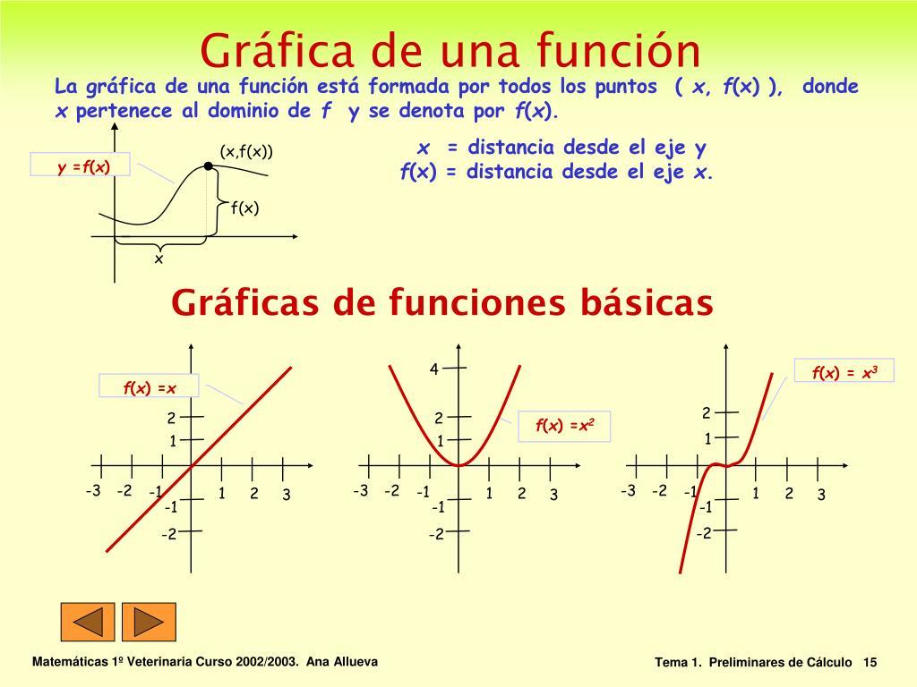 Gráficas de funciones básicas