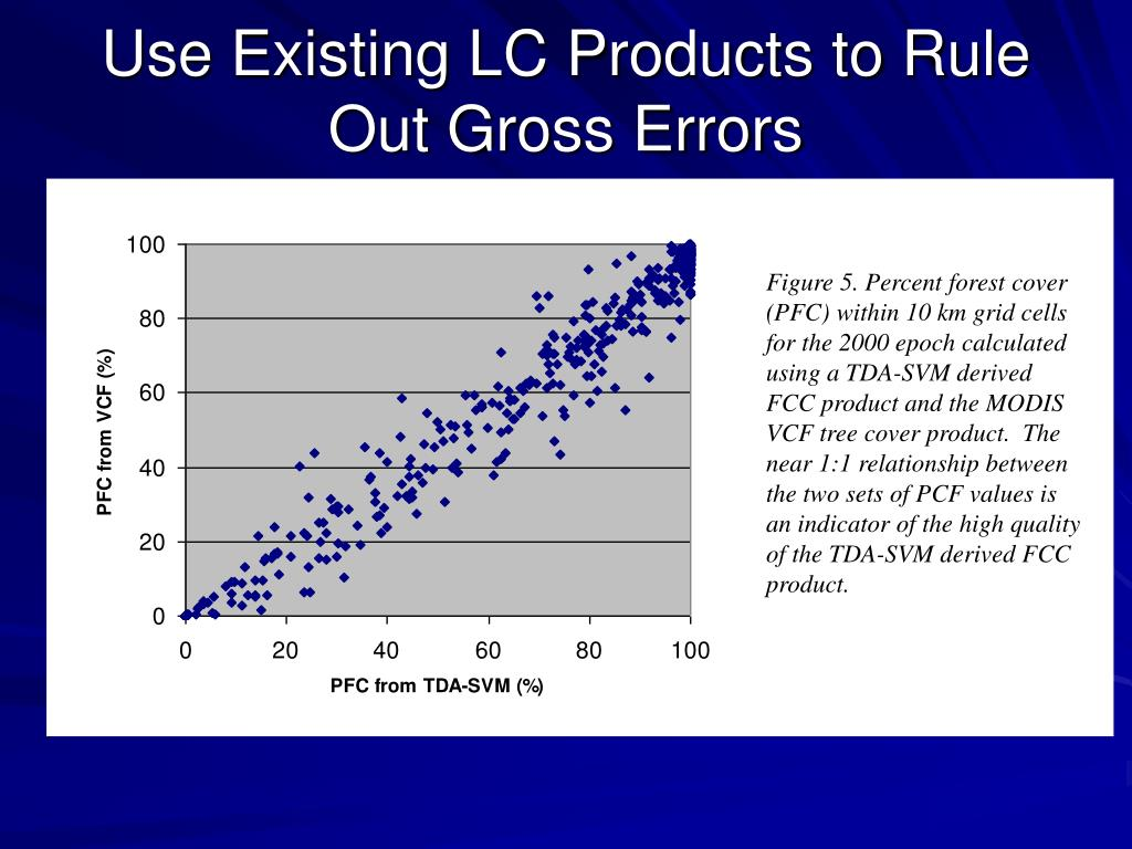 Use Existing LC Products to Rule Out Gross Errors