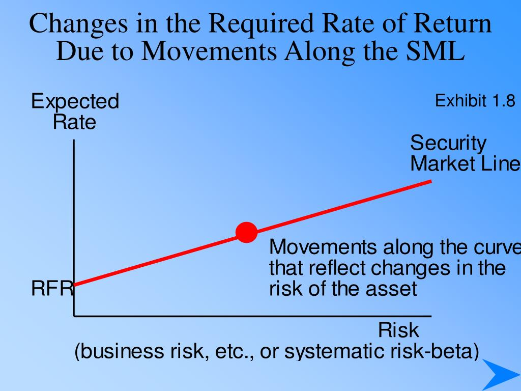 Changes in the Required Rate of Return Due to Movements Along the SML