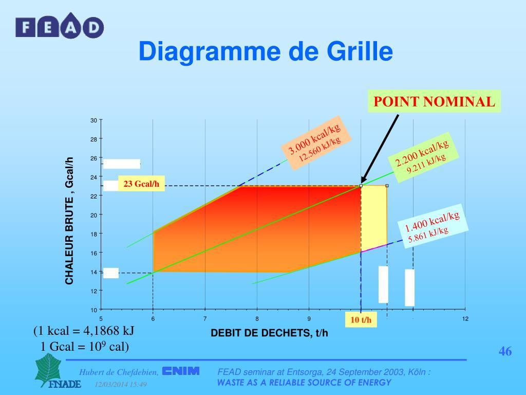 Diagramme de Grille