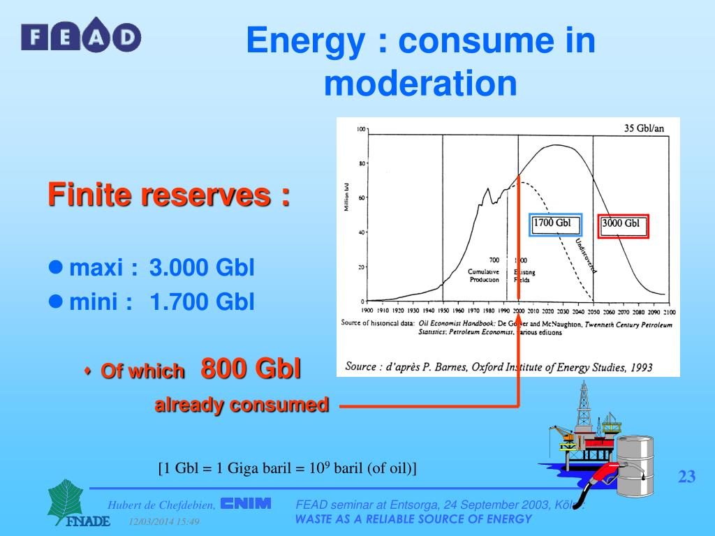 Energy : consume in moderation