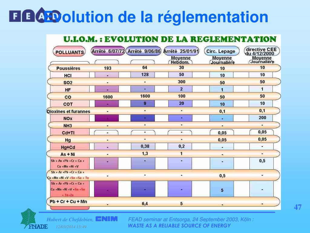 Evolution de la réglementation