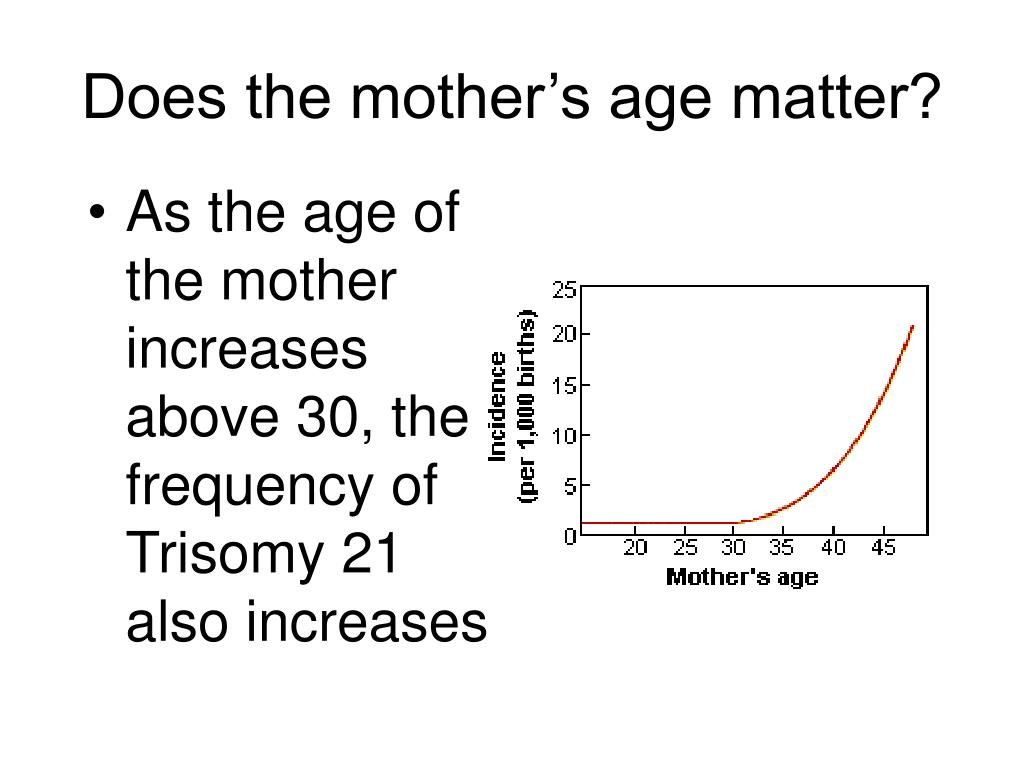 As the age of the mother increases above 30, the frequency of Trisomy 21 also increases