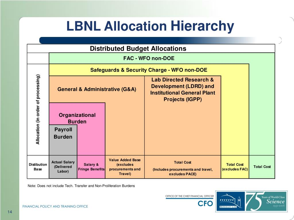 LBNL Allocation