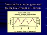 very similar to series generated by the ca division of tourism