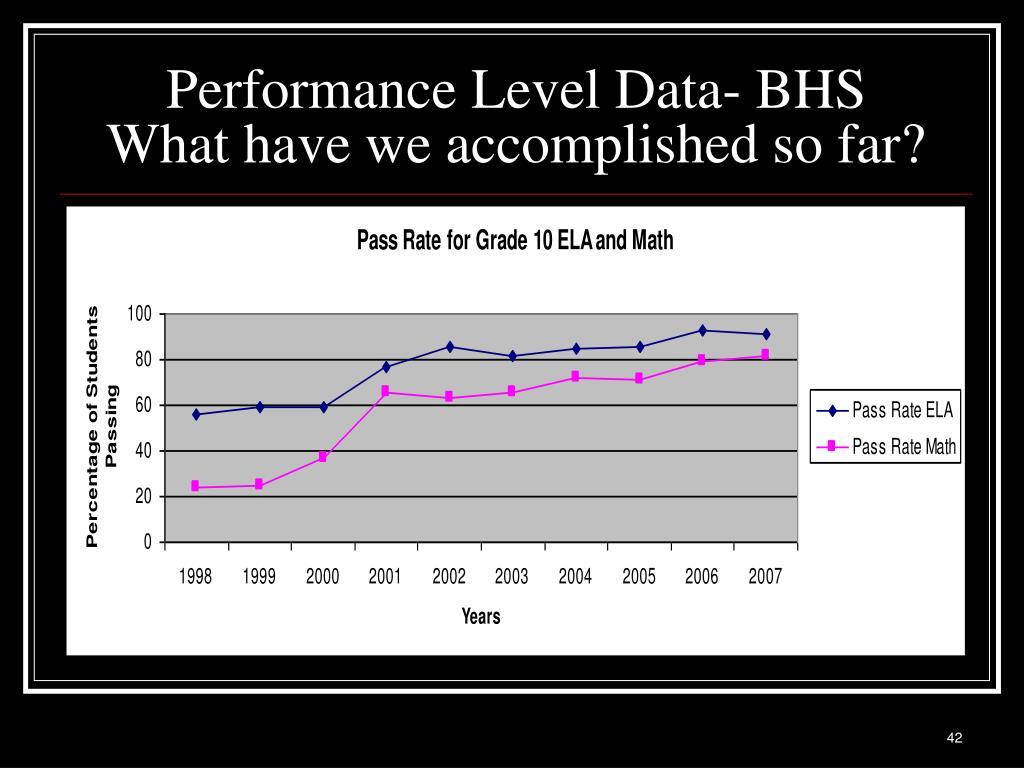 Performance Level Data- BHS