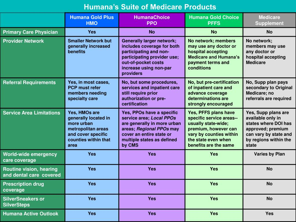 Humana's Suite of Medicare Products