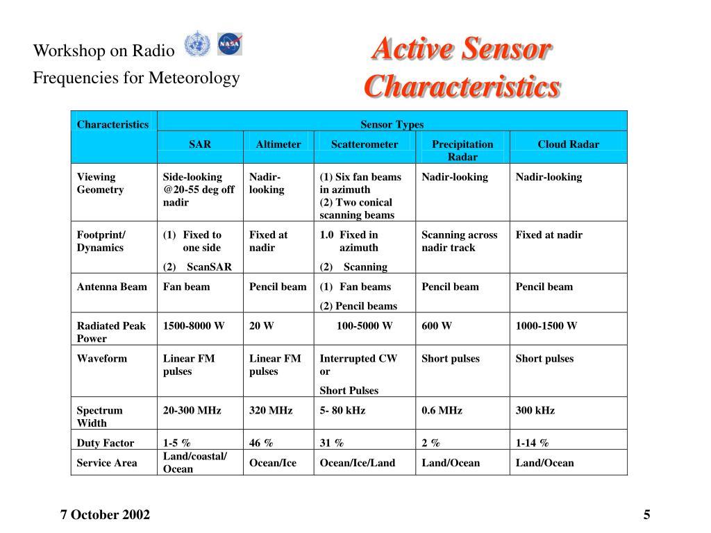 Active Sensor Characteristics