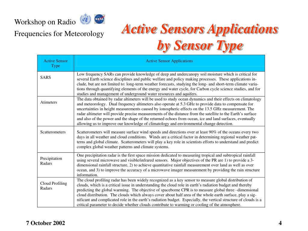 Active Sensors Applications by Sensor Type