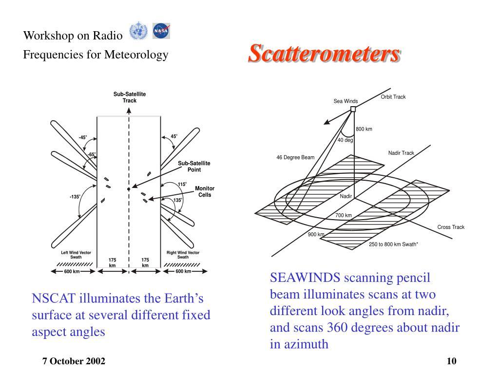 Scatterometers