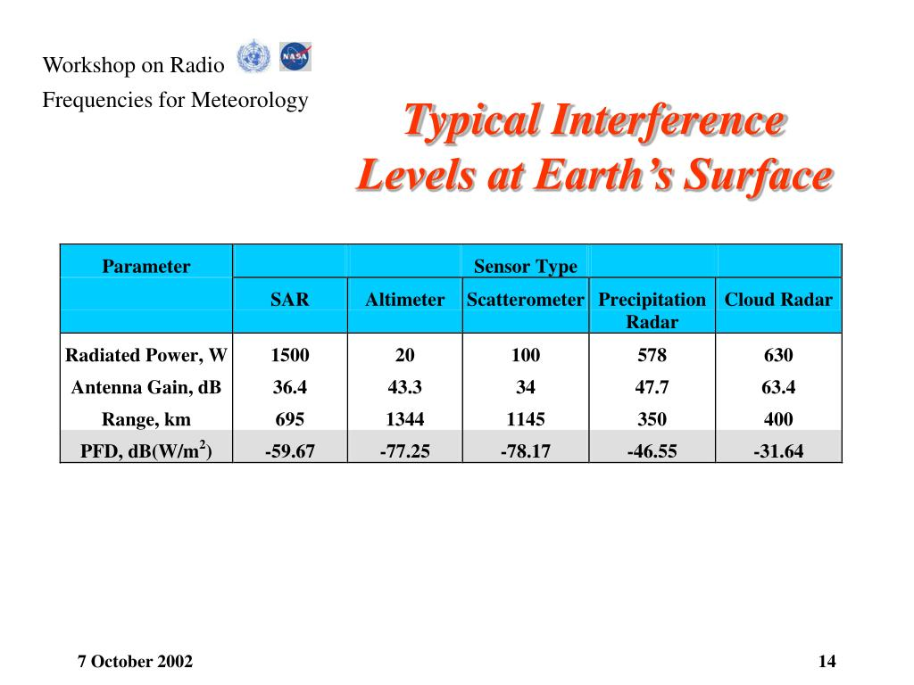Typical Interference Levels at Earth's Surface