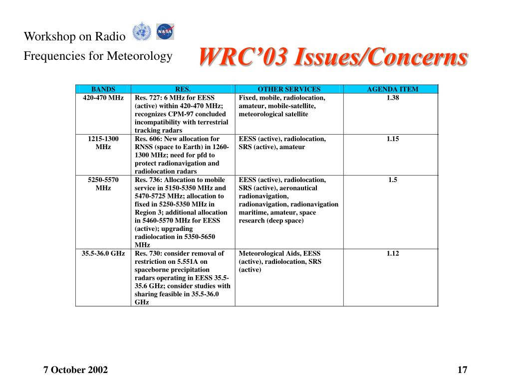 WRC'03 Issues/Concerns