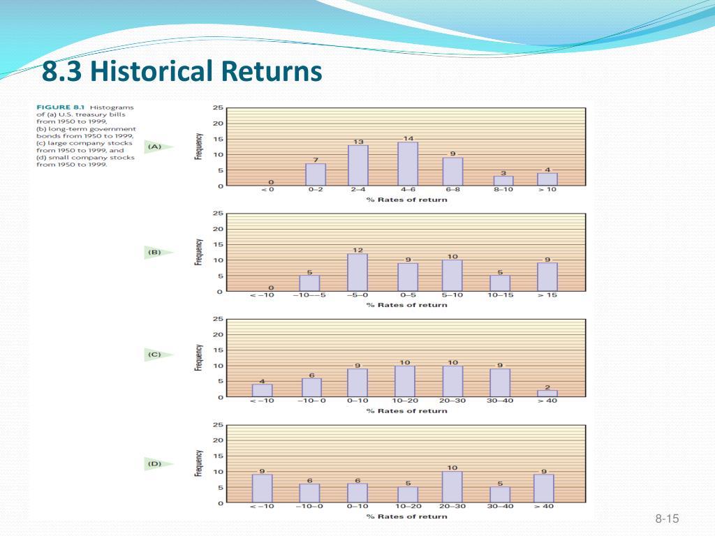 8.3 Historical Returns