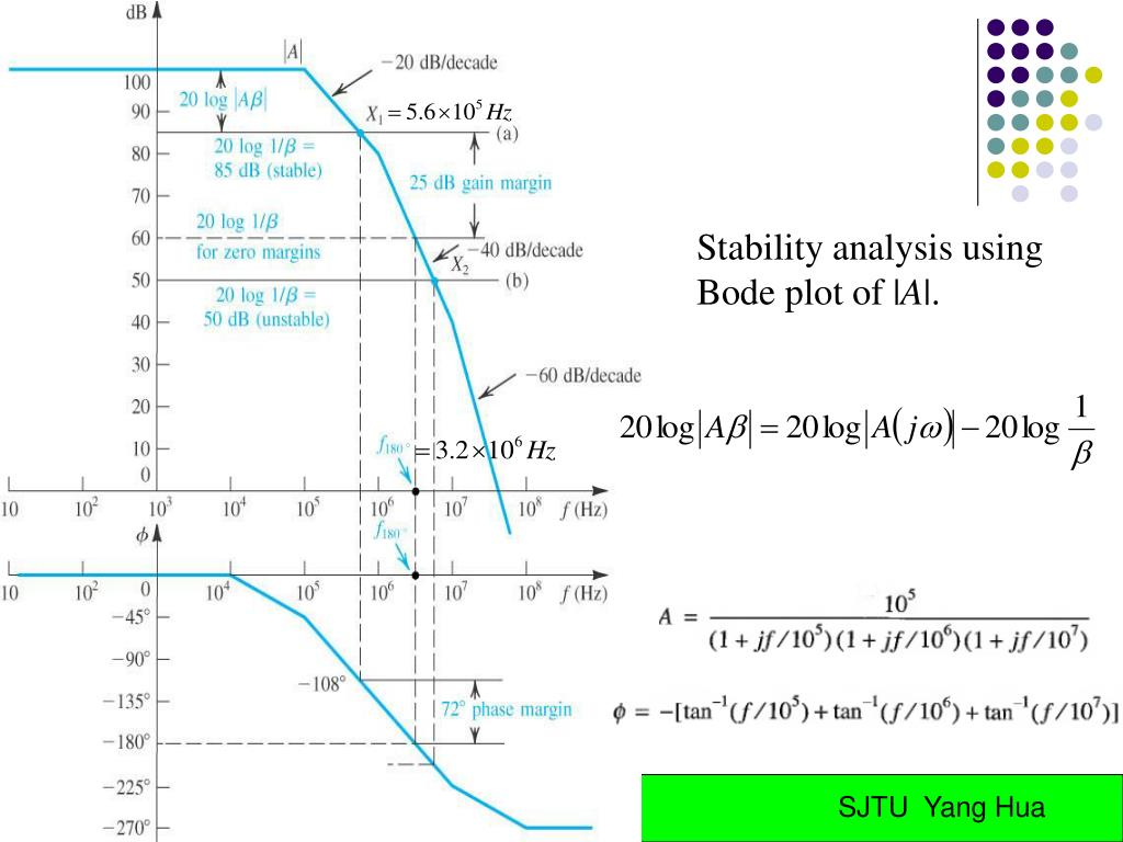 Stability analysis using Bode plot of |