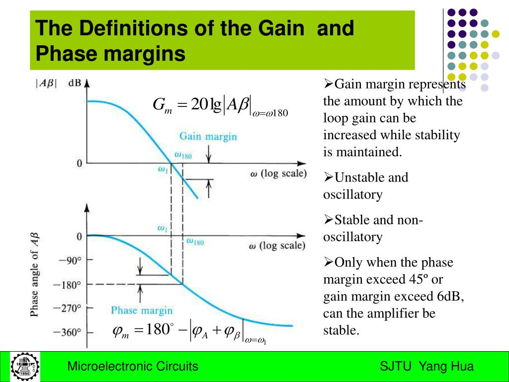 The Definitions of the Gain  and Phase margins