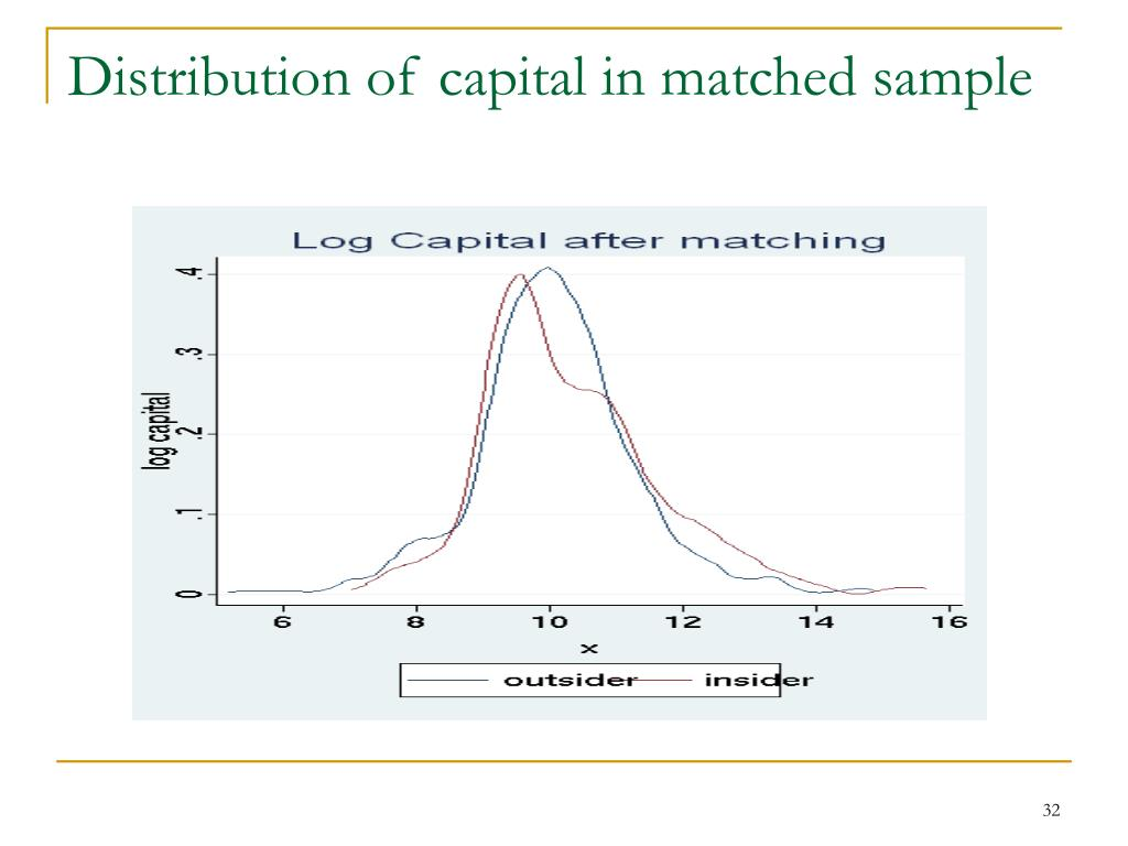 Distribution of capital in matched sample