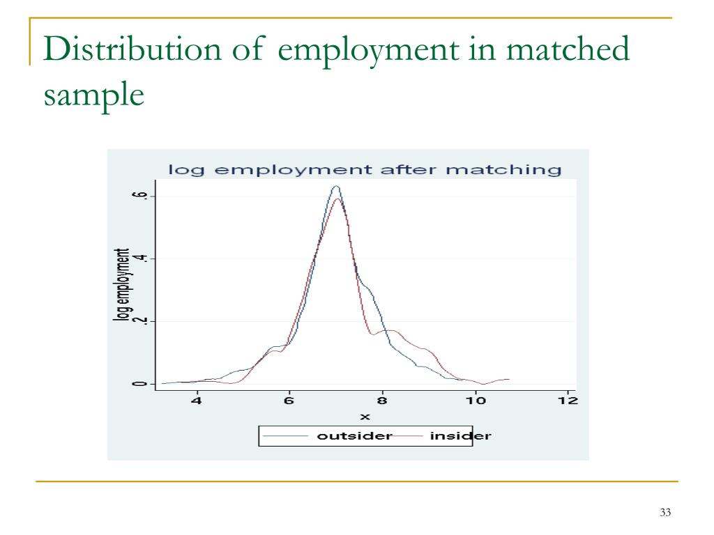 Distribution of employment in matched sample