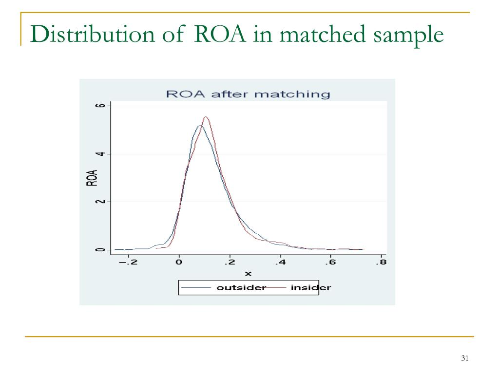 Distribution of ROA in matched sample
