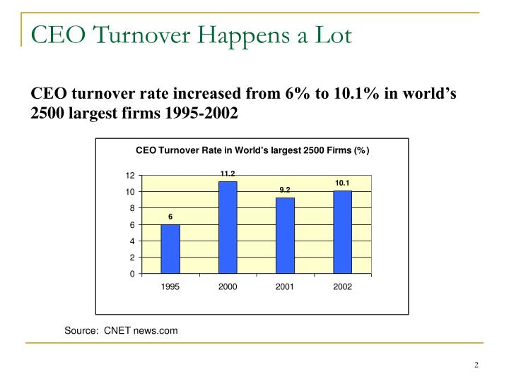 CEO Turnover Happens a Lot