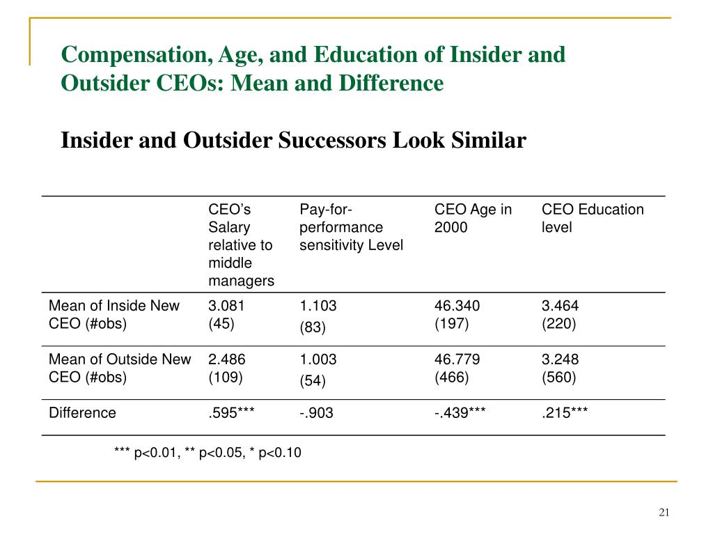 Compensation, Age, and Education of Insider and Outsider CEOs: Mean and Difference
