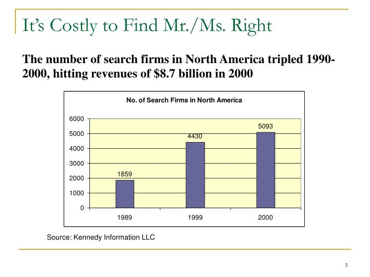 It's Costly to Find Mr./Ms. Right