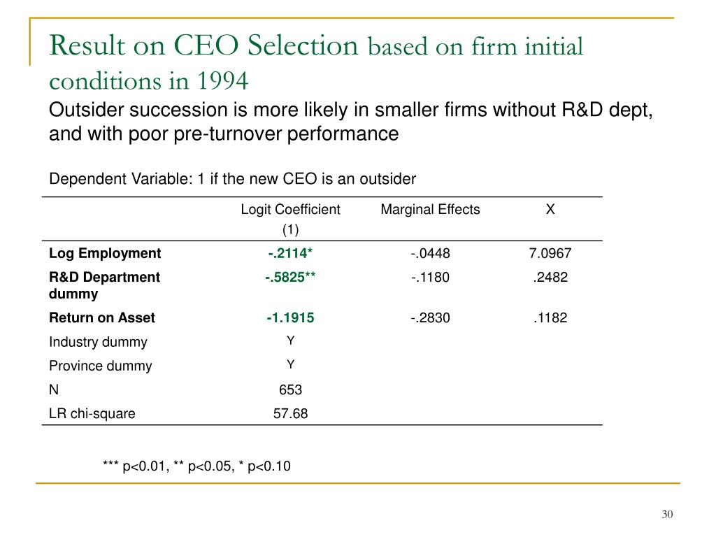 Result on CEO Selection