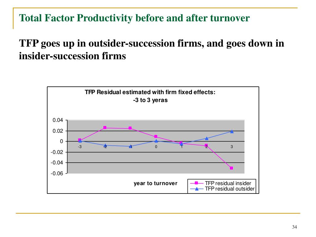 Total Factor Productivity before and after turnover