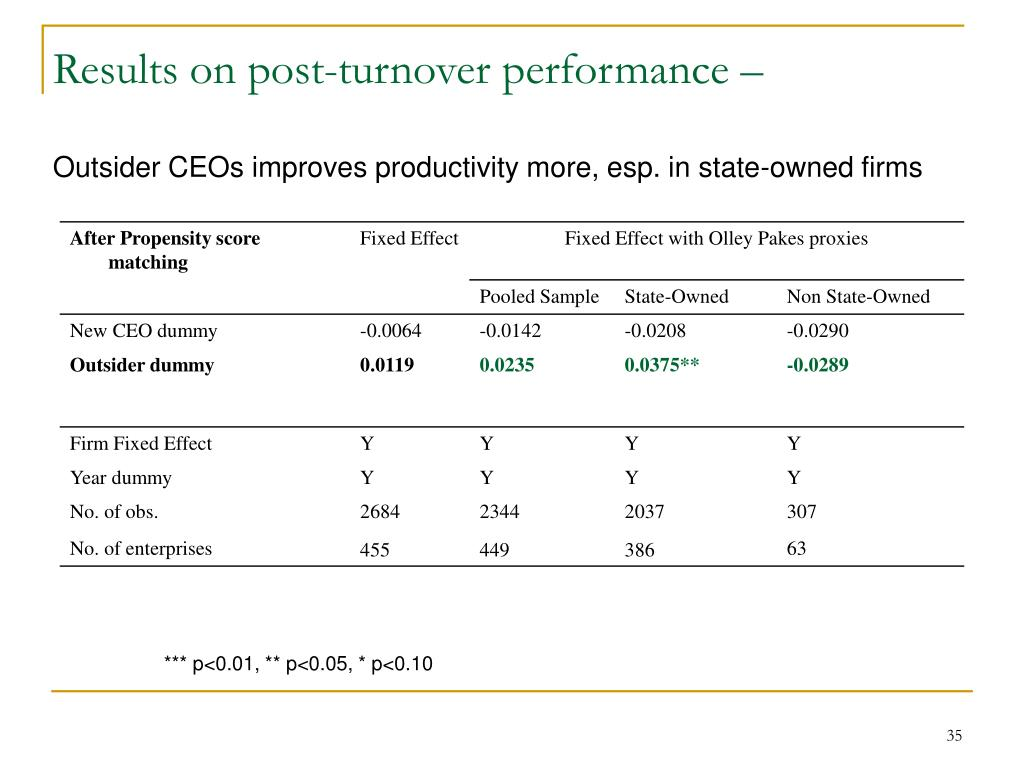 Results on post-turnover performance –
