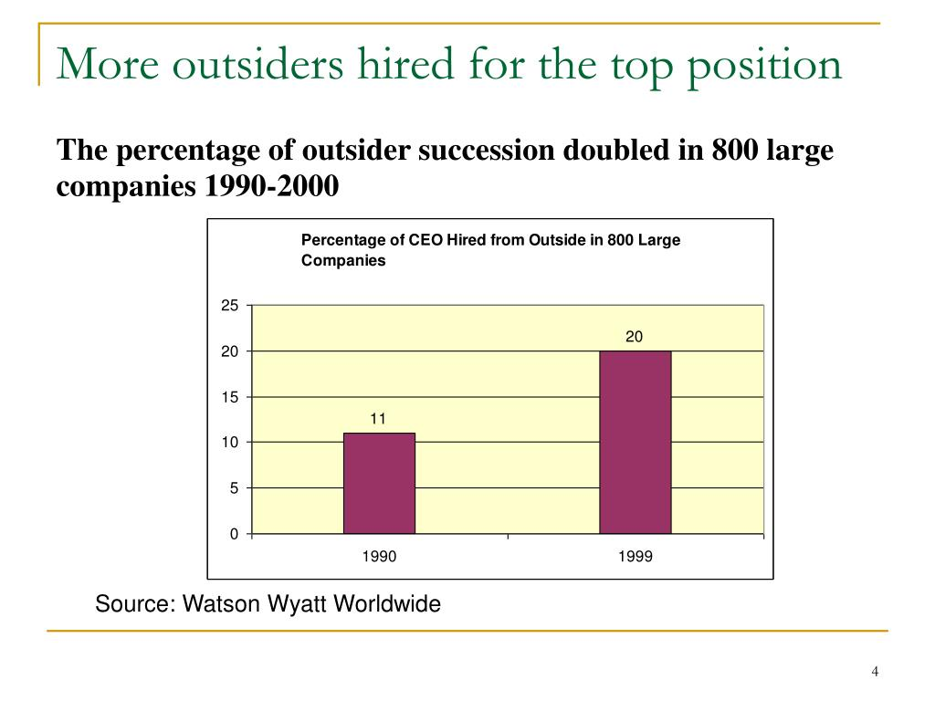 More outsiders hired for the top position