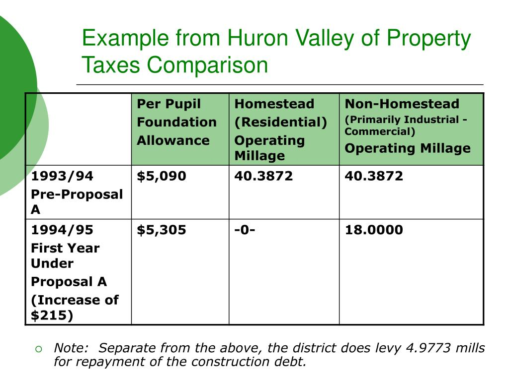 Example from Huron Valley of Property Taxes Comparison