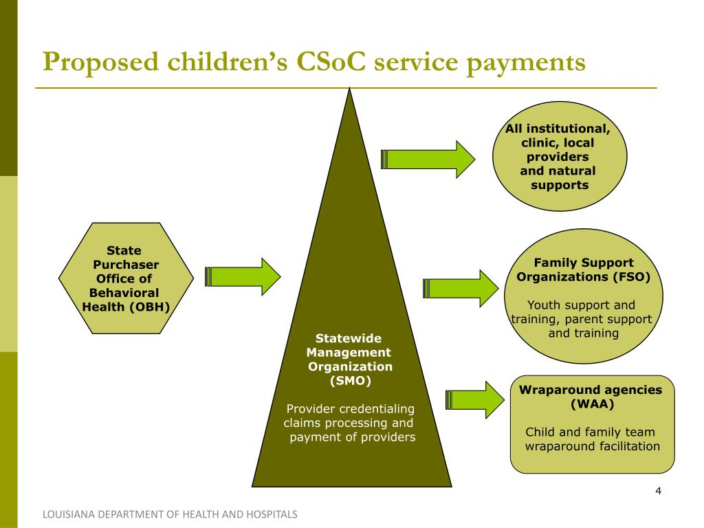 Proposed children's CSoC service payments