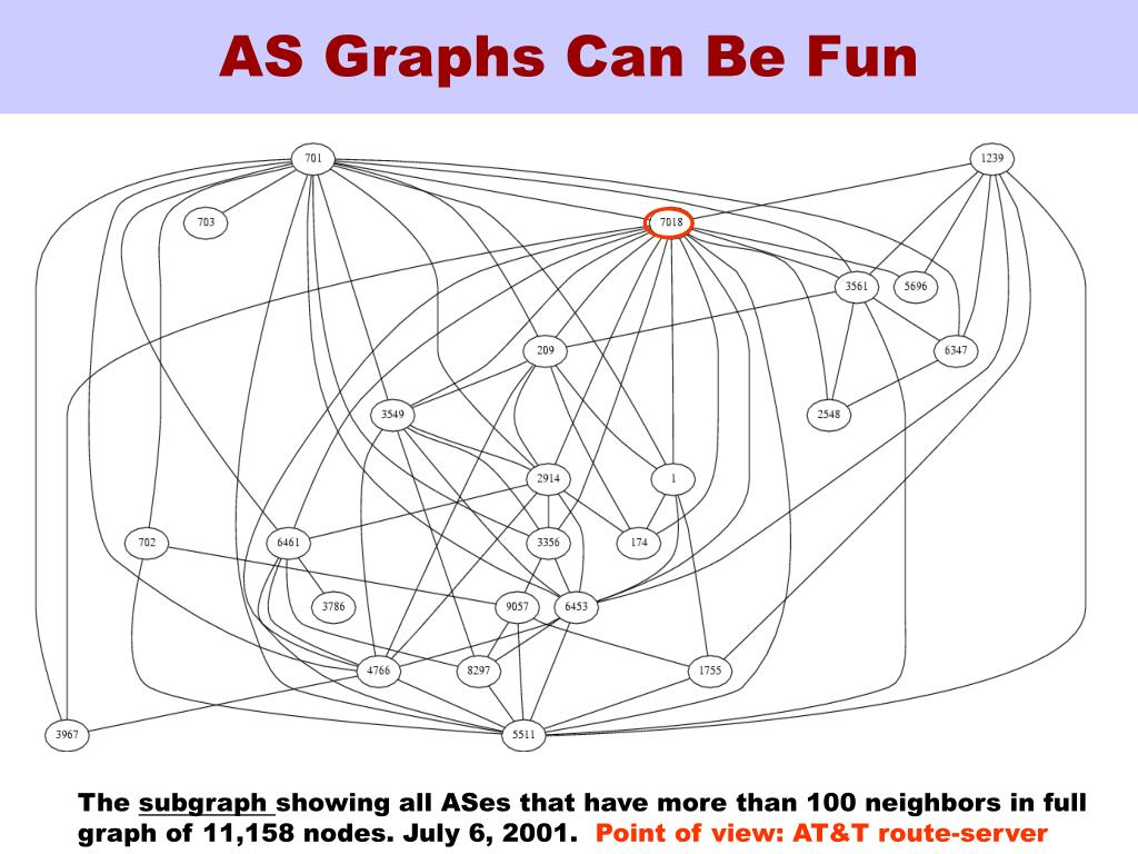 AS Graphs Can Be Fun