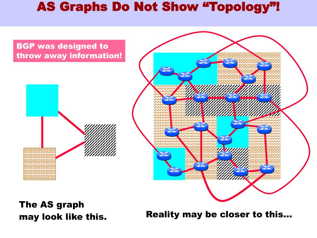 "AS Graphs Do Not Show ""Topology""!"