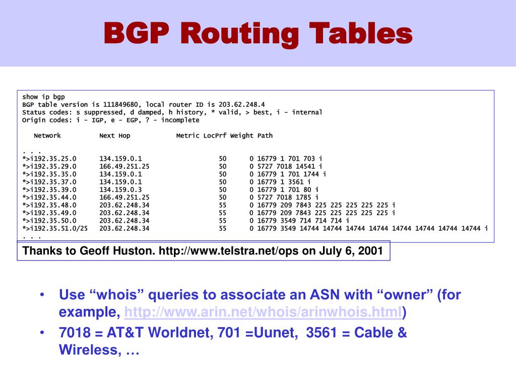 BGP Routing Tables
