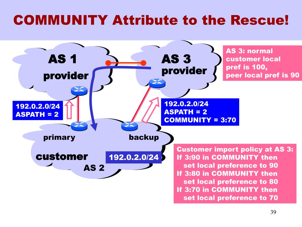 COMMUNITY Attribute to the Rescue!