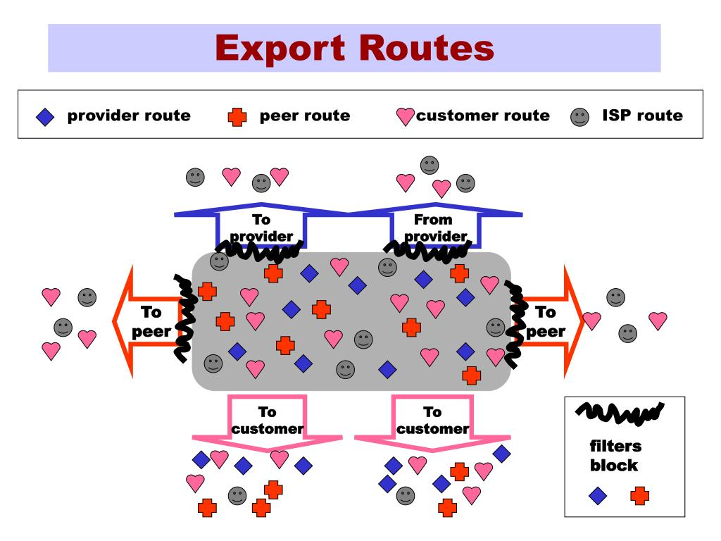 Export Routes