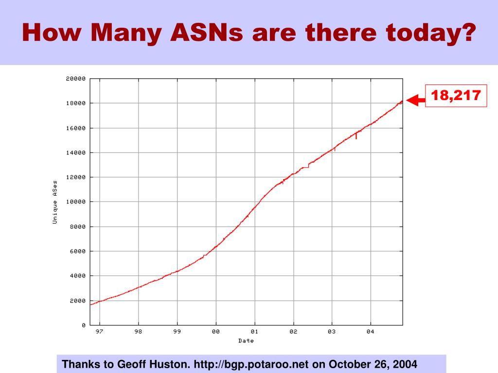 How Many ASNs are there today?