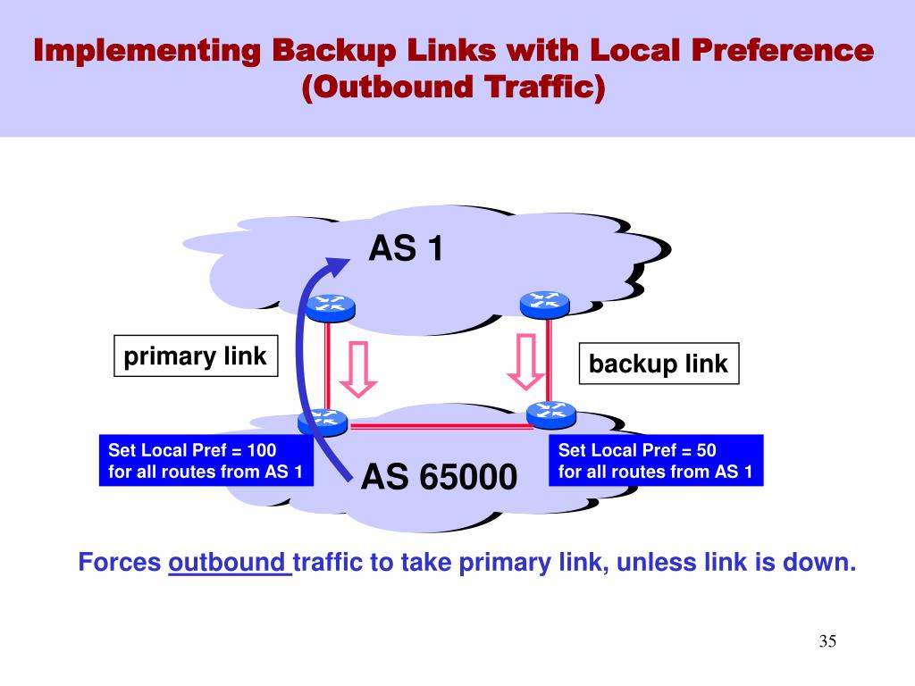 Implementing Backup Links with Local Preference (Outbound Traffic)