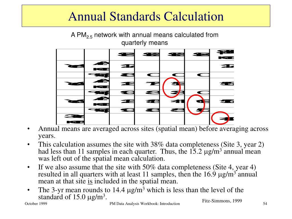 Annual Standards Calculation