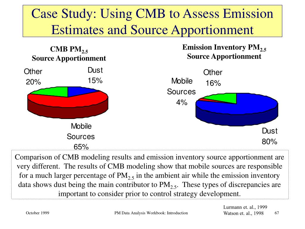 Comparison of CMB modeling results and emission inventory source apportionment are very different.  The results of CMB modeling show that mobile sources are responsible for a much larger percentage of PM