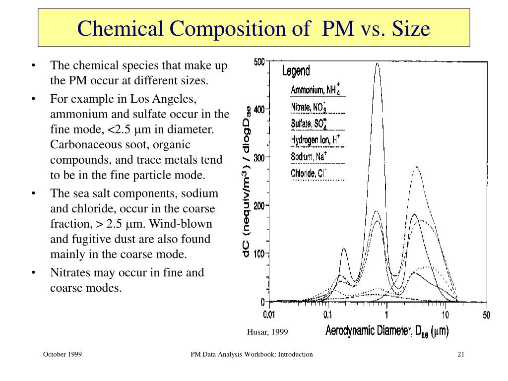 Chemical Composition of  PM vs. Size