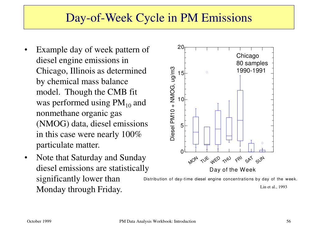 Day-of-Week Cycle in PM Emissions