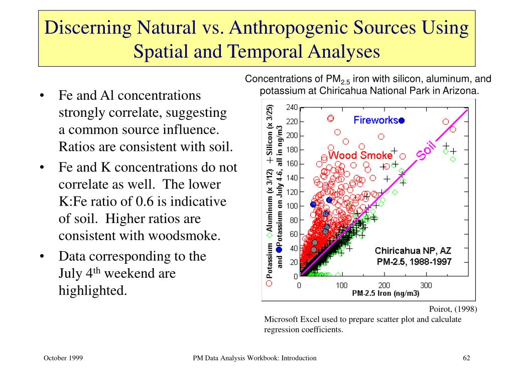 Discerning Natural vs. Anthropogenic Sources Using Spatial and Temporal Analyses