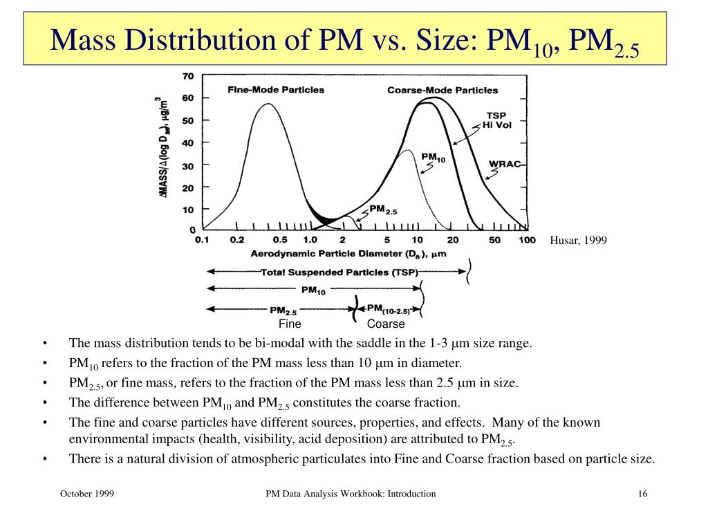 Mass Distribution of PM vs. Size: PM